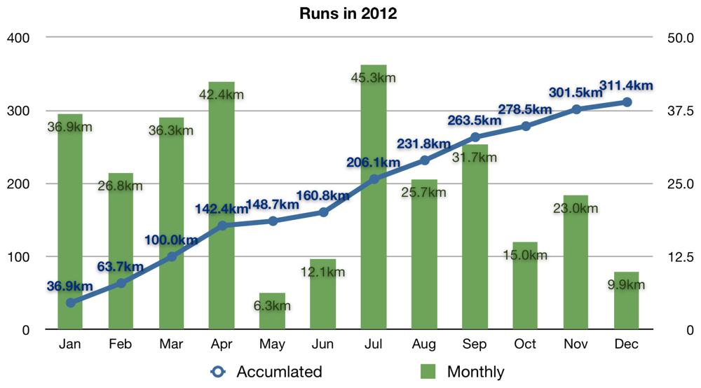 Run2012